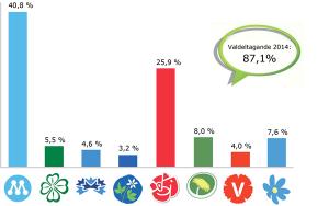 valresultat_2014